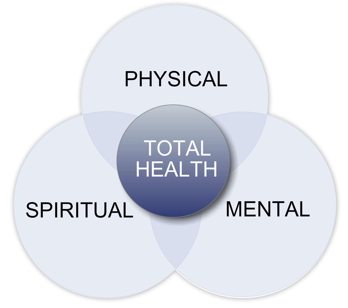 This is a diagram of how total health is the combination of Physical + Spiritual + Mental  Wellness